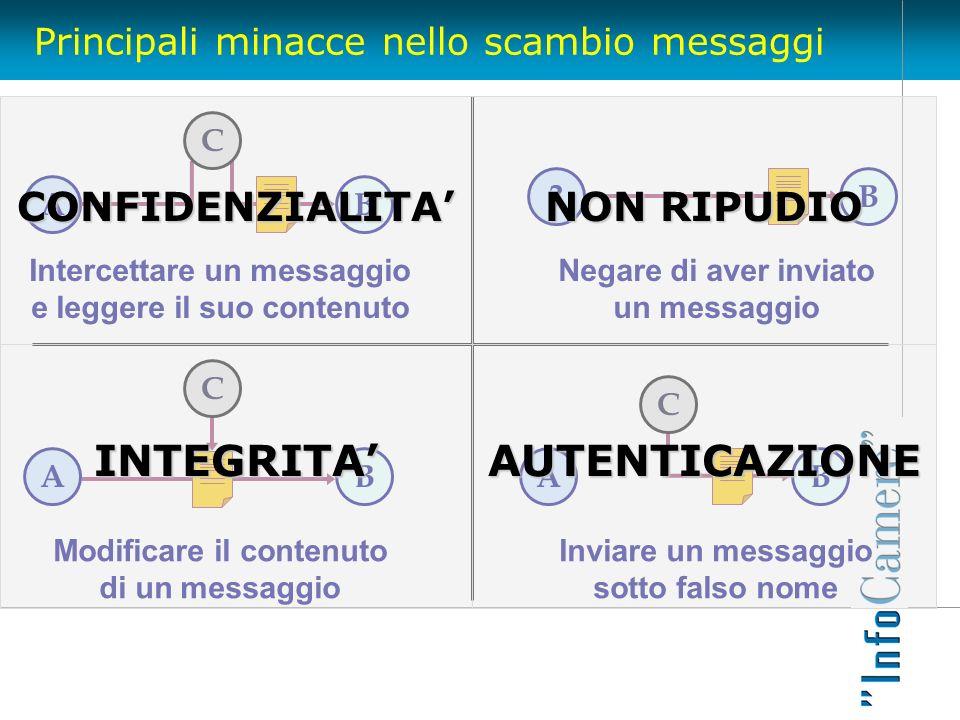 Principali minacce nello scambio messaggi