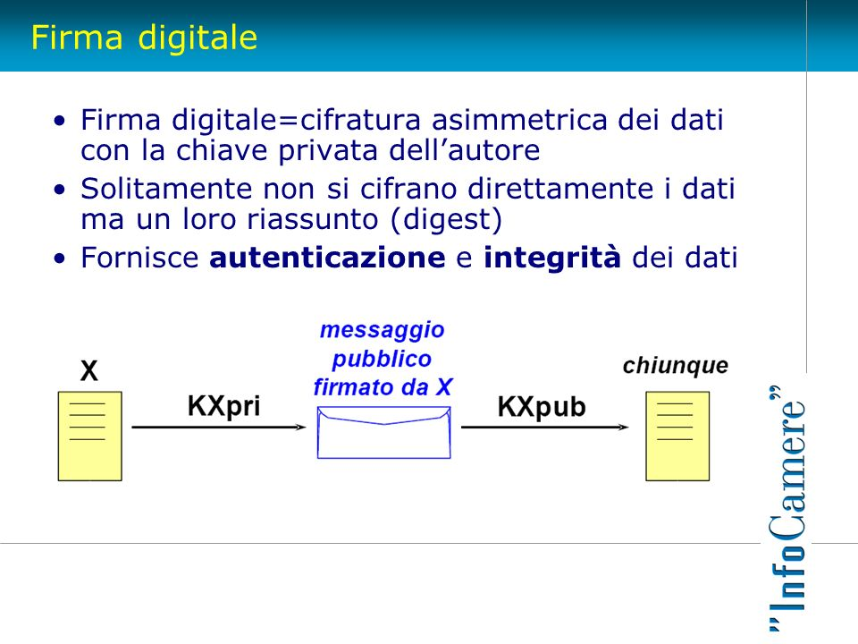 Firma digitale Firma digitale=cifratura asimmetrica dei dati con la chiave privata dell'autore.