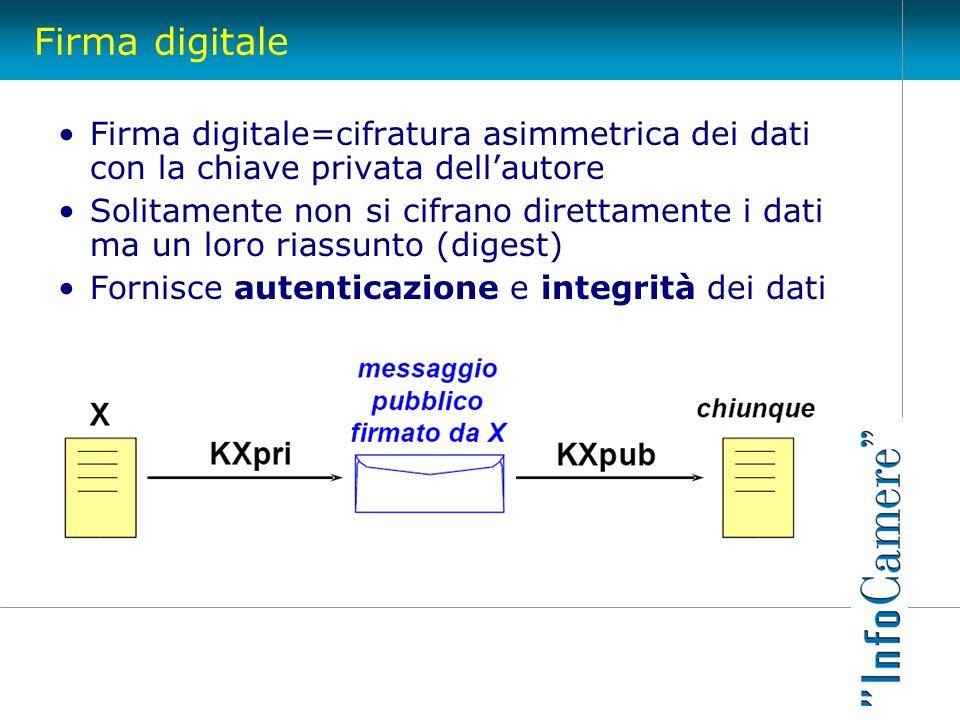 Firma digitaleFirma digitale=cifratura asimmetrica dei dati con la chiave privata dell'autore.