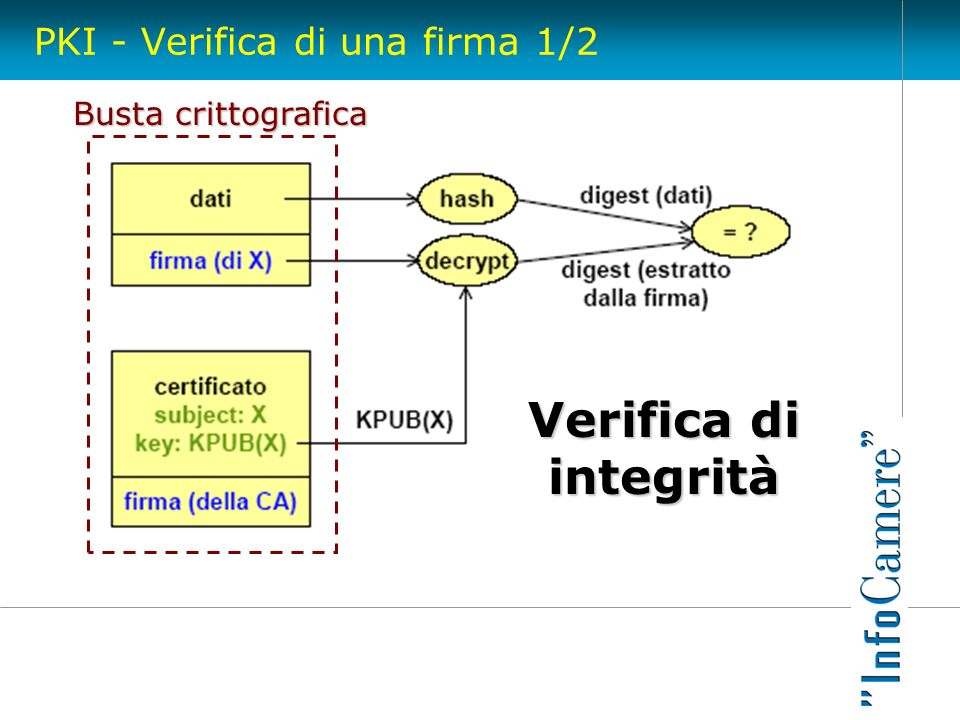 PKI - Verifica di una firma 1/2
