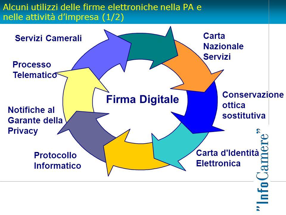 Firma Digitale Carta Servizi Camerali Nazionale Servizi Processo