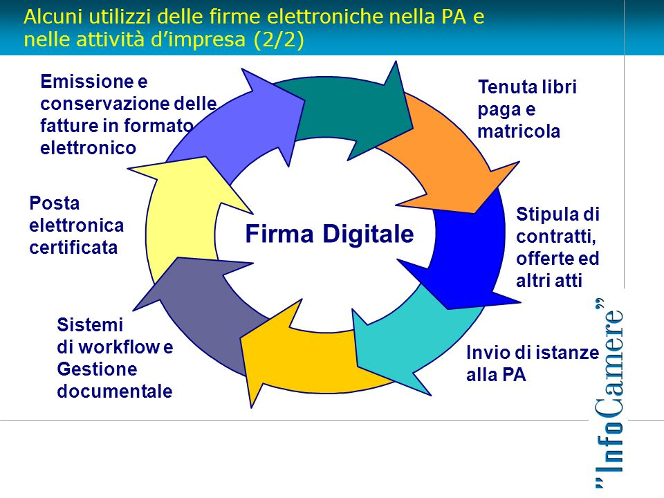 Alcuni utilizzi delle firme elettroniche nella PA e nelle attività d'impresa (2/2)
