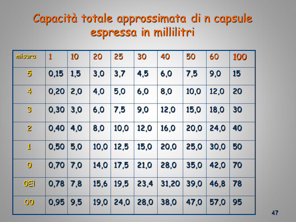 Capacità totale approssimata di n capsule espressa in millilitri