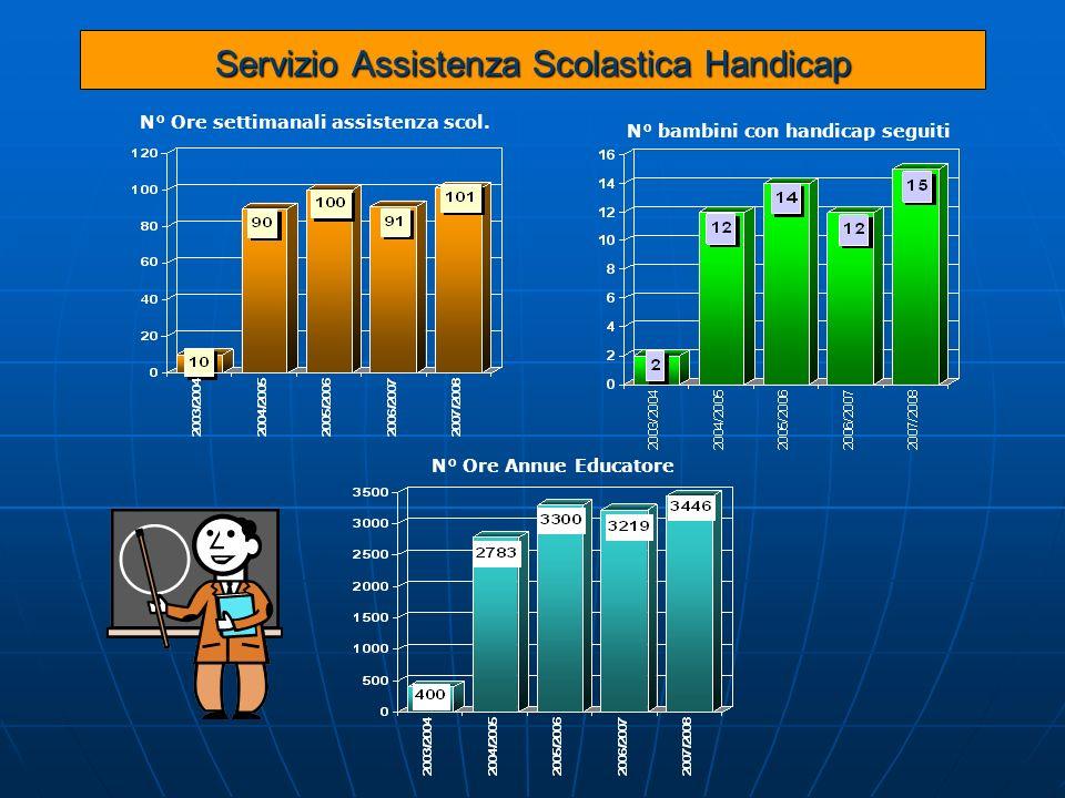 Servizio Assistenza Scolastica Handicap