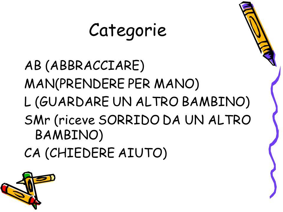 Categorie AB (ABBRACCIARE) MAN(PRENDERE PER MANO)