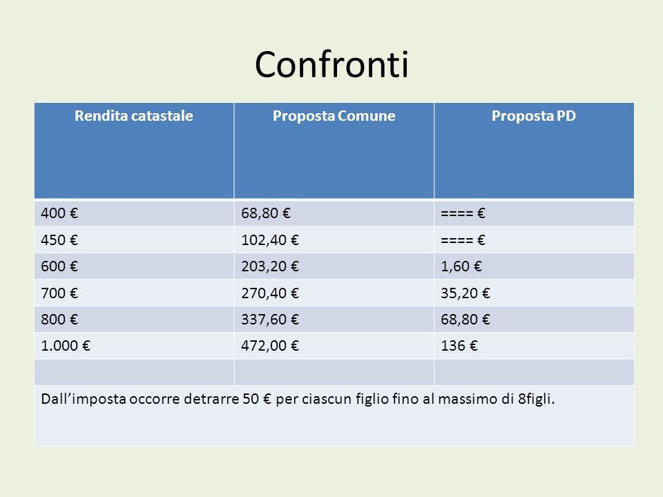 Confronti Rendita catastale Proposta Comune Proposta PD 400 € 68,80 €