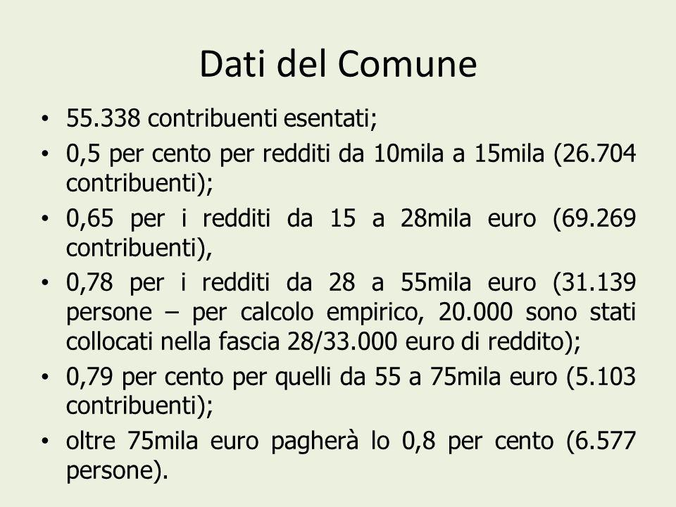 Dati del Comune 55.338 contribuenti esentati;