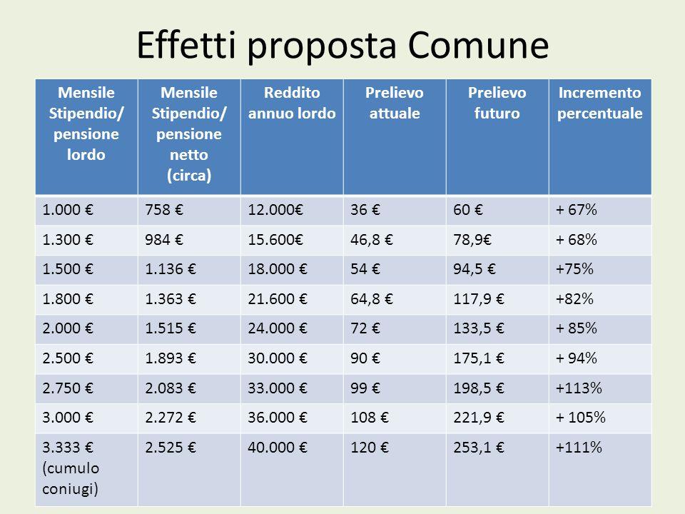 Effetti proposta Comune