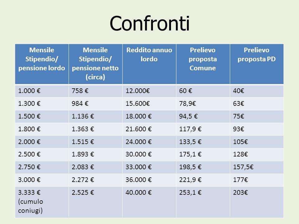 pensione netto (circa) Prelievo proposta Comune
