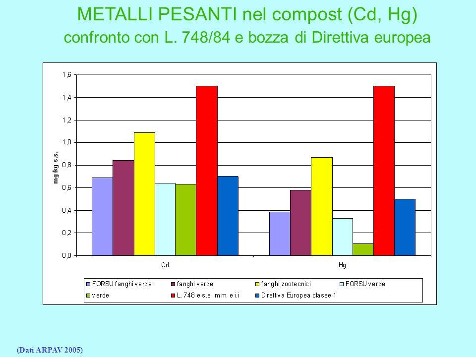 METALLI PESANTI nel compost (Cd, Hg)