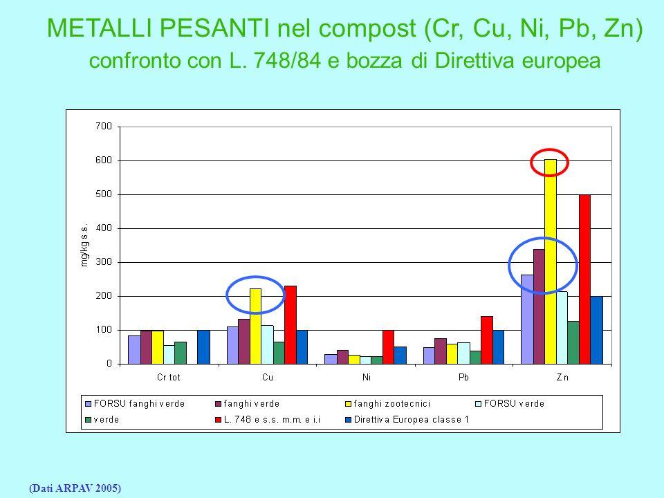 METALLI PESANTI nel compost (Cr, Cu, Ni, Pb, Zn)