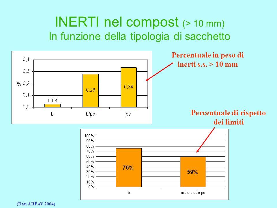 INERTI nel compost (> 10 mm)