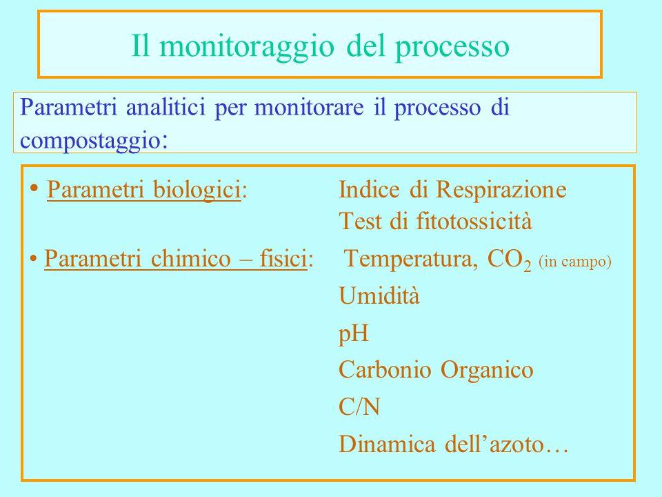 Parametri analitici per monitorare il processo di compostaggio: