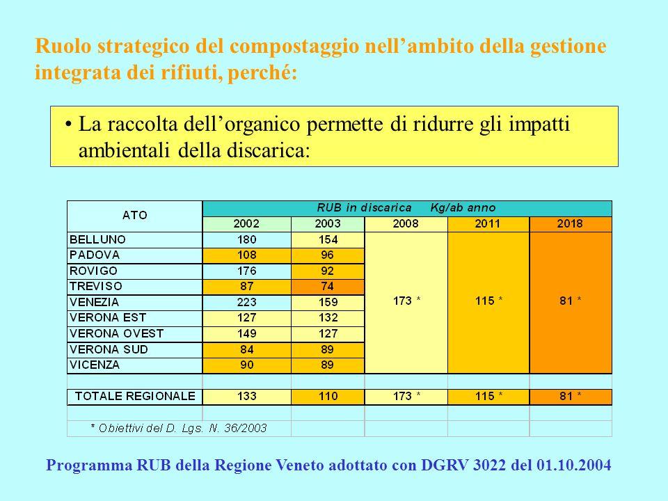 Ruolo strategico del compostaggio nell'ambito della gestione integrata dei rifiuti, perché: