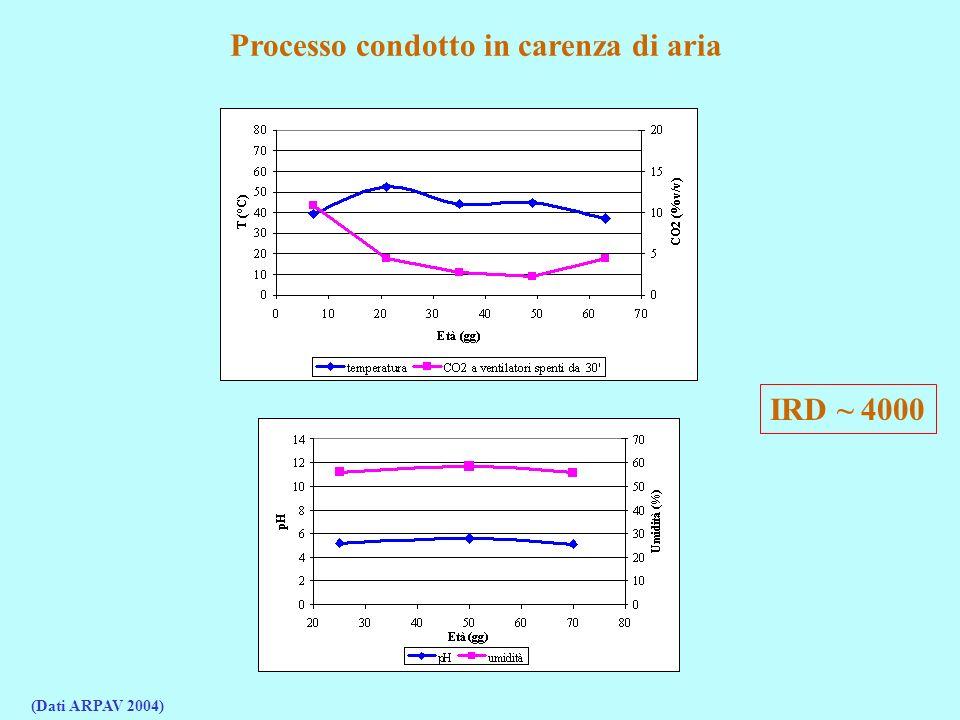 Processo condotto in carenza di aria