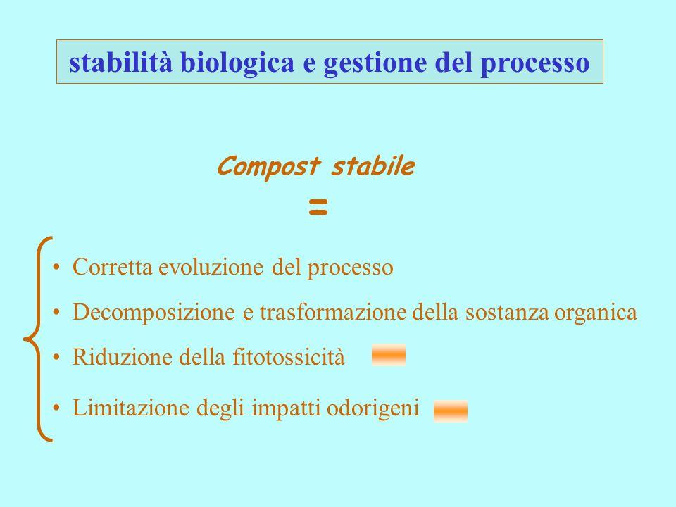 stabilità biologica e gestione del processo