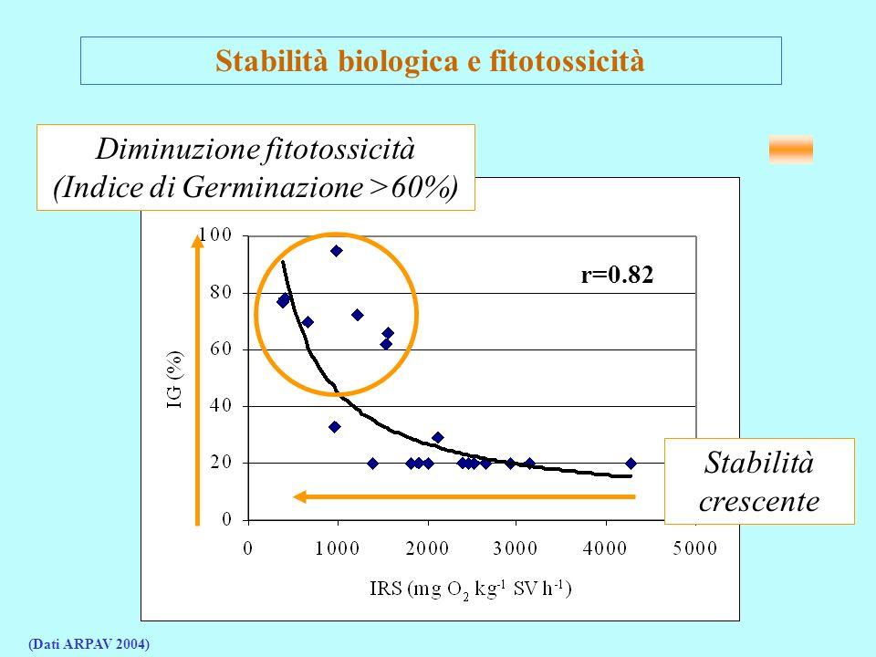 Stabilità biologica e fitotossicità