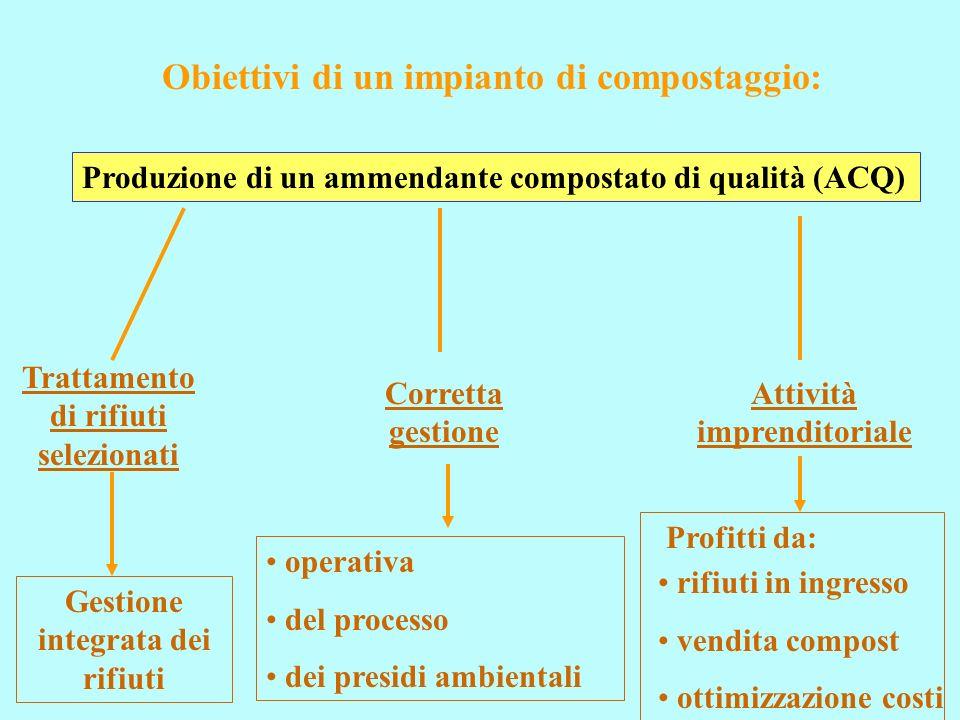 Obiettivi di un impianto di compostaggio: