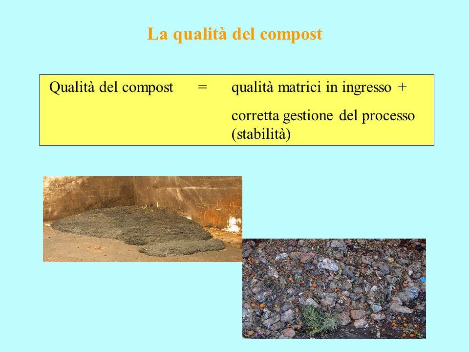 La qualità del compost Qualità del compost = qualità matrici in ingresso +