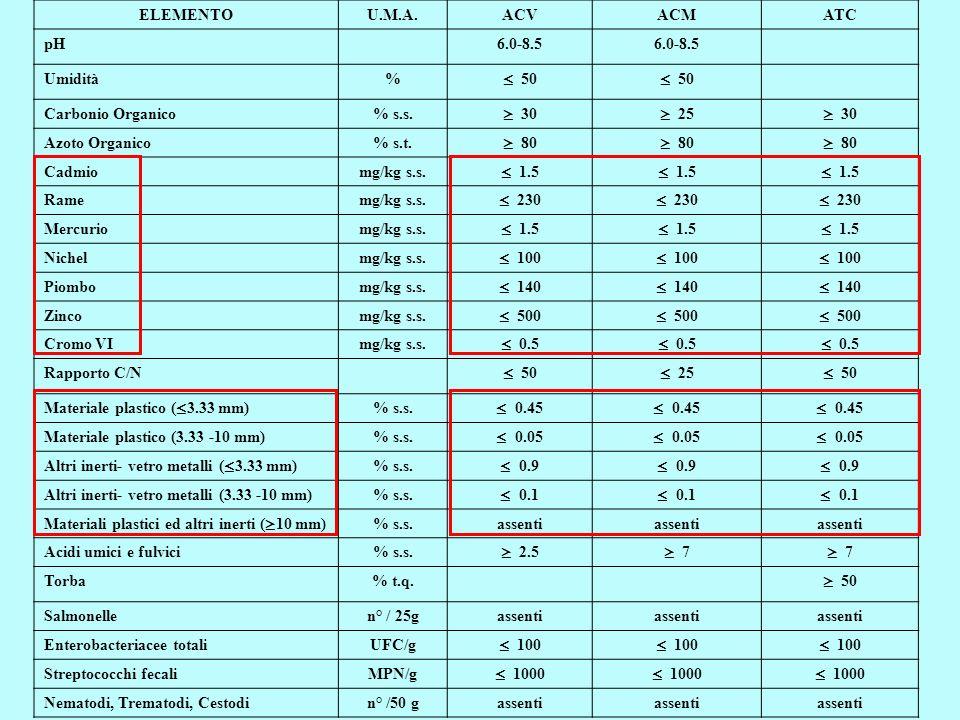ELEMENTO U.M.A. ACV. ACM. ATC. pH. 6.0-8.5. Umidità. % ≤ 50. Carbonio Organico. % s.s. ≥ 30.
