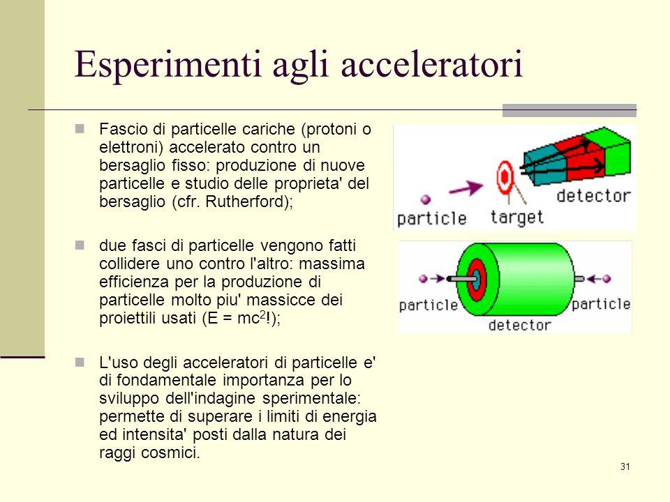 Esperimenti agli acceleratori