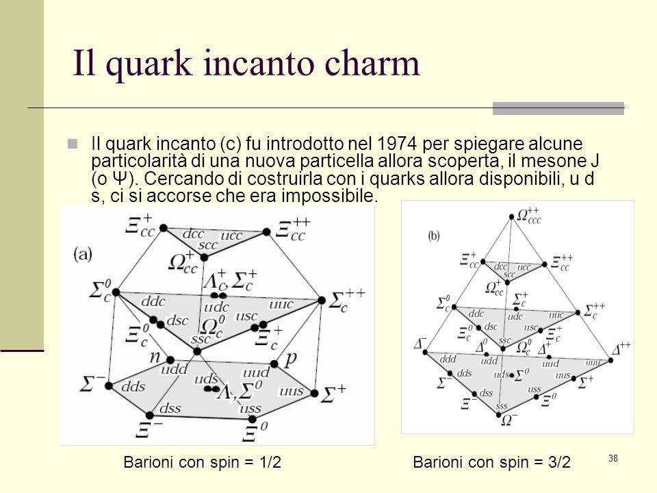 Il quark incanto charm