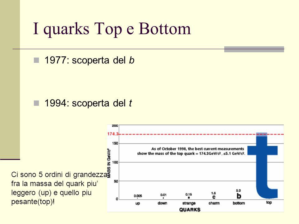 I quarks Top e Bottom 1977: scoperta del b 1994: scoperta del t
