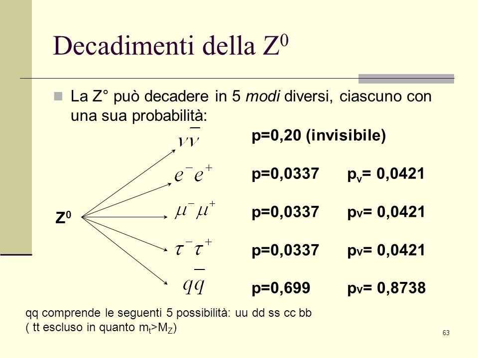 Decadimenti della Z0 La Z° può decadere in 5 modi diversi, ciascuno con una sua probabilità: p=0,20 (invisibile)
