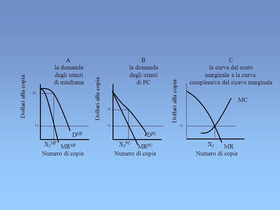 complessiva del ricavo marginale