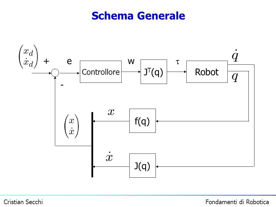 Schema Generale + e w  Controllore JT(q) Robot - f(q) J(q)