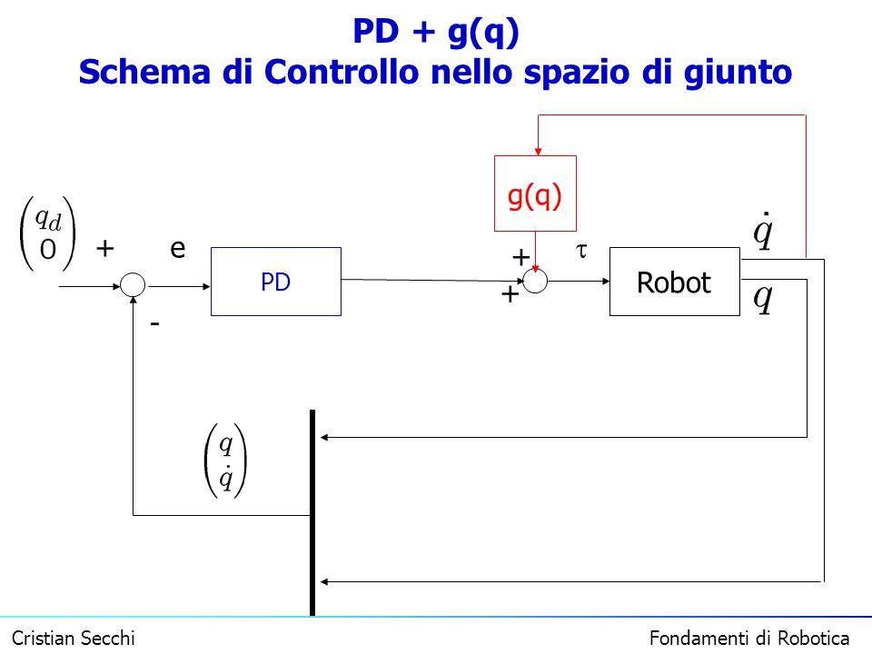 PD + g(q) Schema di Controllo nello spazio di giunto
