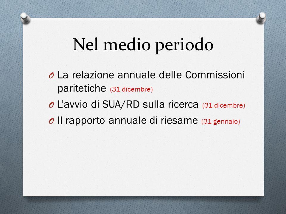 Nel medio periodo La relazione annuale delle Commissioni paritetiche (31 dicembre) L'avvio di SUA/RD sulla ricerca (31 dicembre)