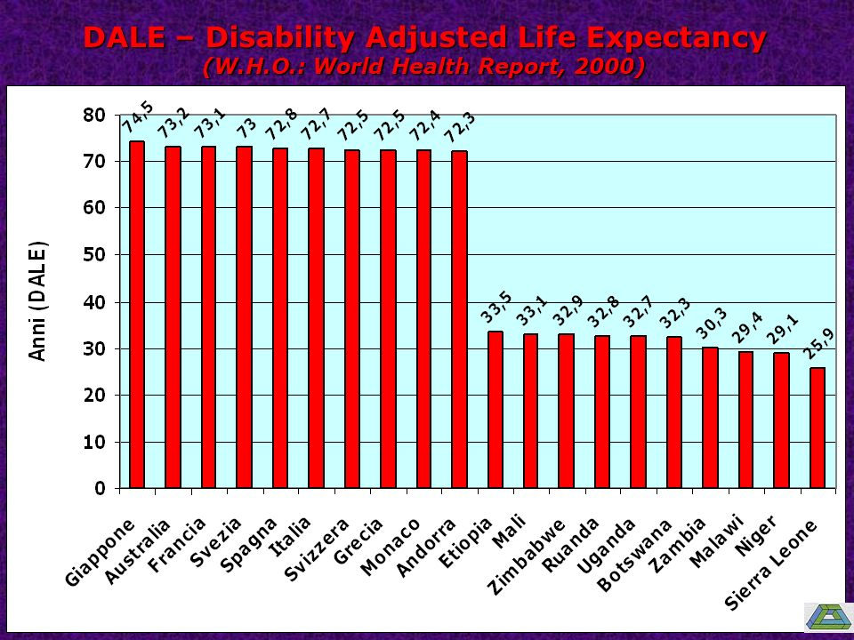 DALE – Disability Adjusted Life Expectancy