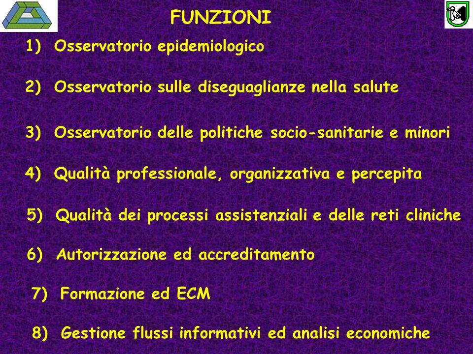 FUNZIONI 1) Osservatorio epidemiologico