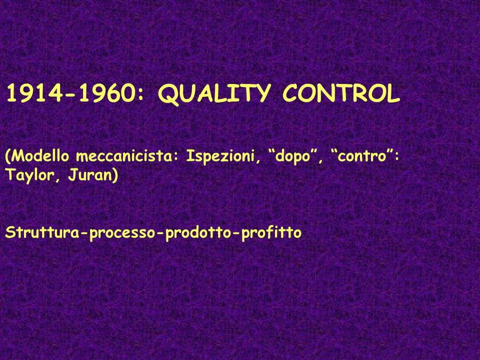 1914-1960: QUALITY CONTROL (Modello meccanicista: Ispezioni, dopo , contro : Taylor, Juran) Struttura-processo-prodotto-profitto.