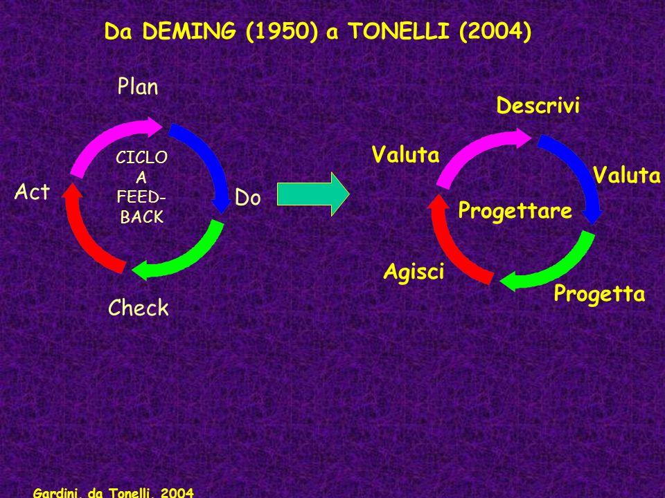 Da DEMING (1950) a TONELLI (2004)