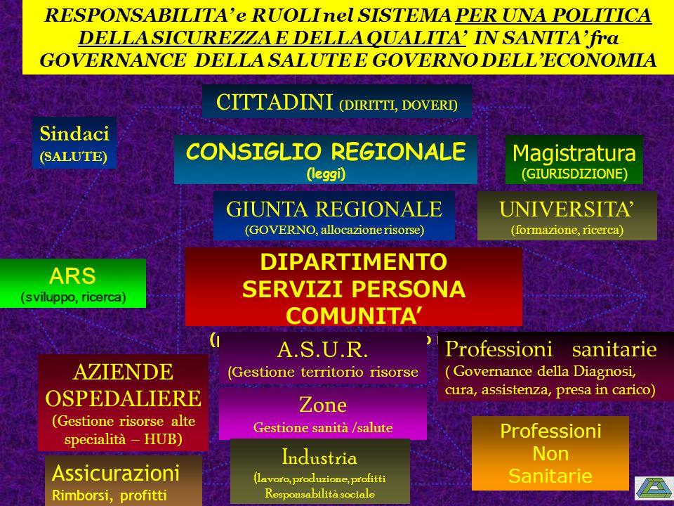 SERVIZI PERSONA COMUNITA' (programmazione, controllo risorse)