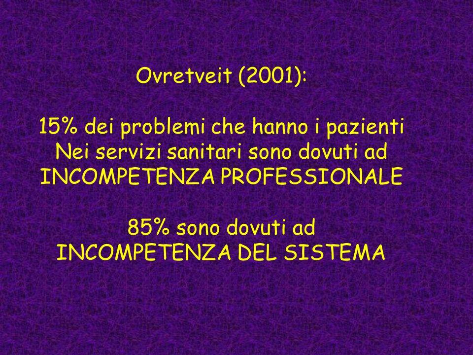 15% dei problemi che hanno i pazienti