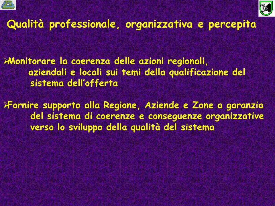 Qualità professionale, organizzativa e percepita