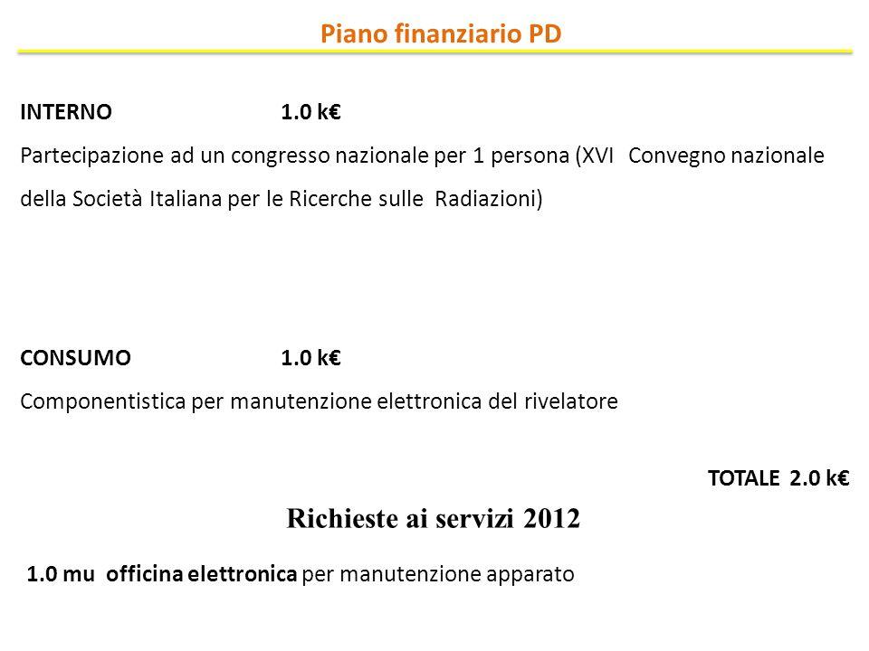 Piano finanziario PD Richieste ai servizi 2012 INTERNO 1.0 k€