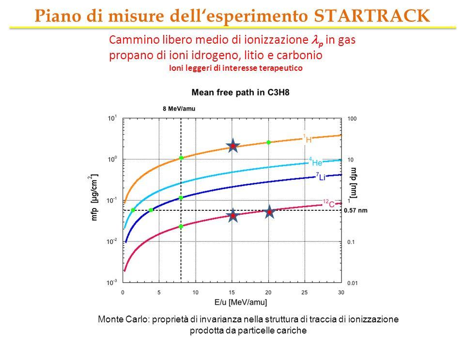 Piano di misure dell'esperimento STARTRACK