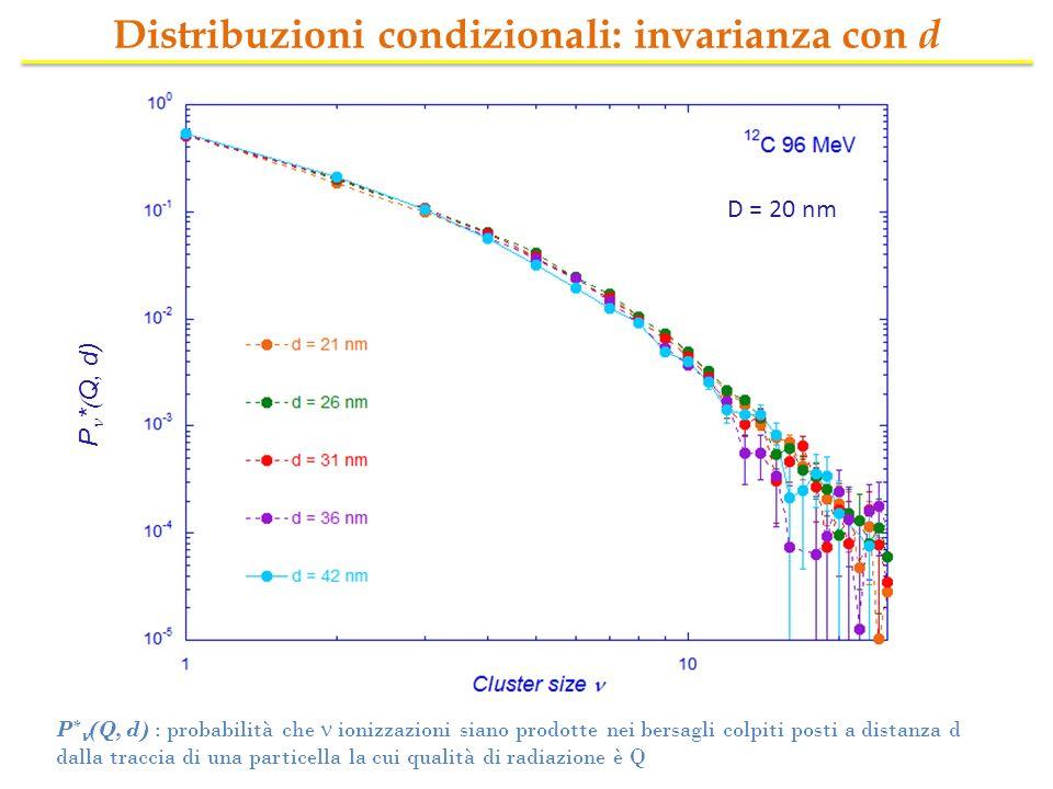 Distribuzioni condizionali: invarianza con d