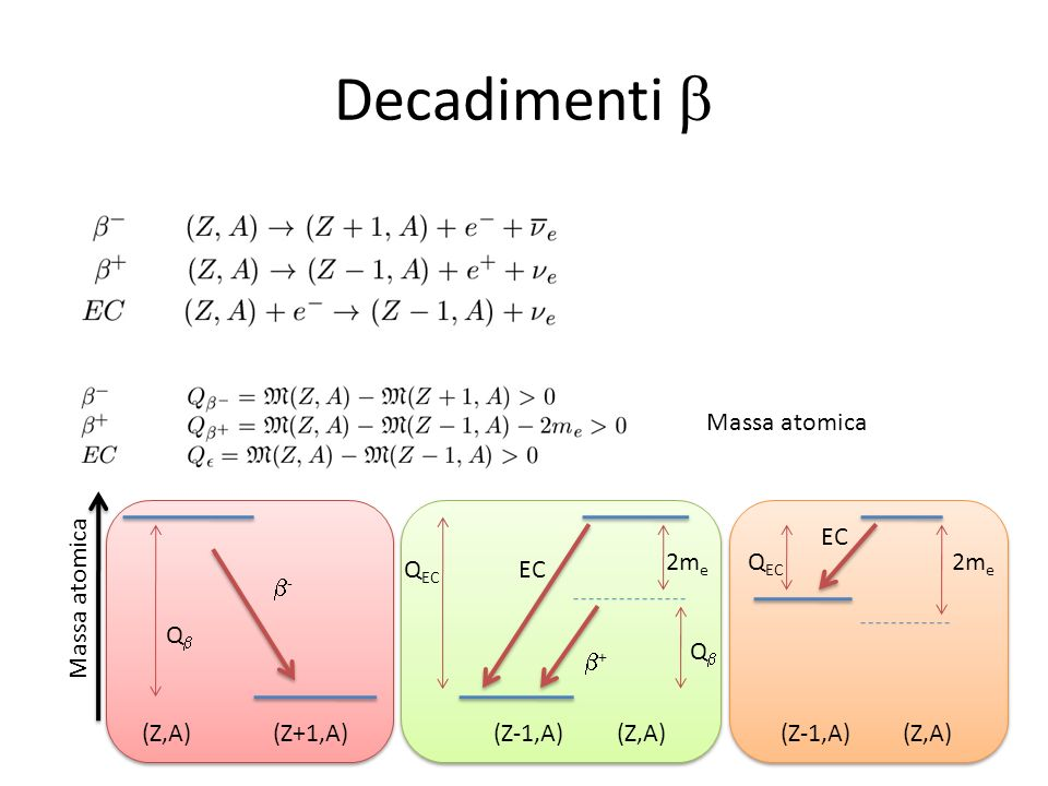 Decadimenti b Massa atomica EC 2me QEC 2me QEC EC b- Massa atomica Qb