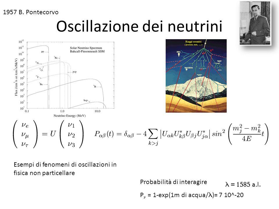 Oscillazione dei neutrini