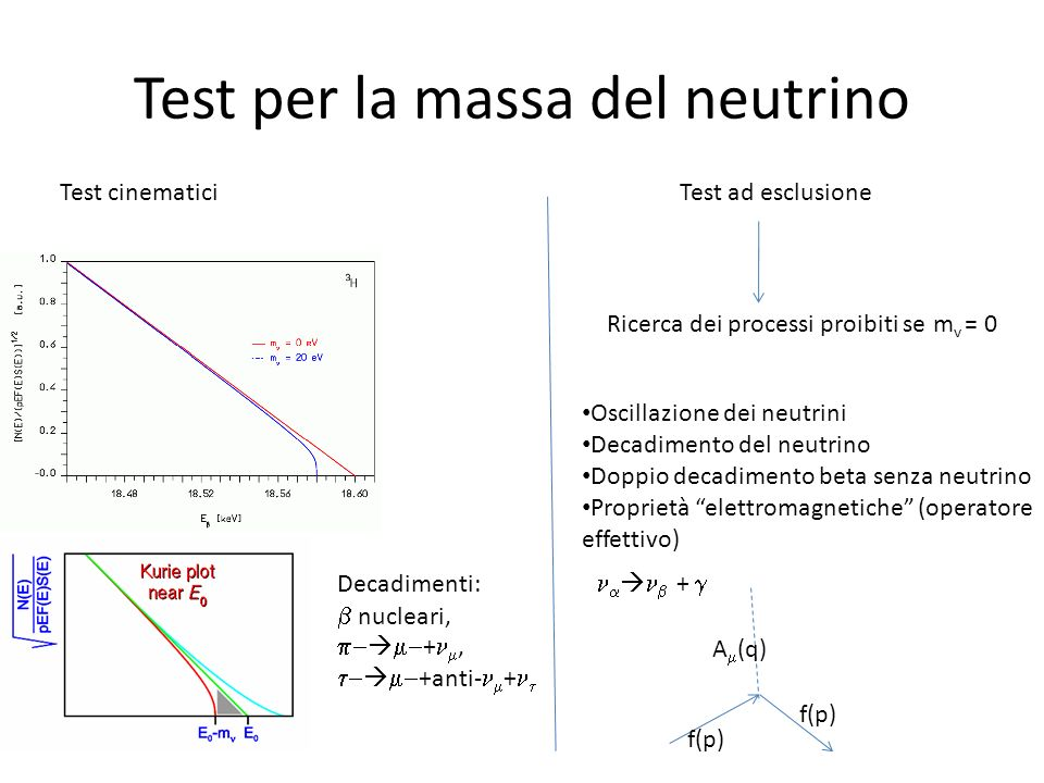 Test per la massa del neutrino