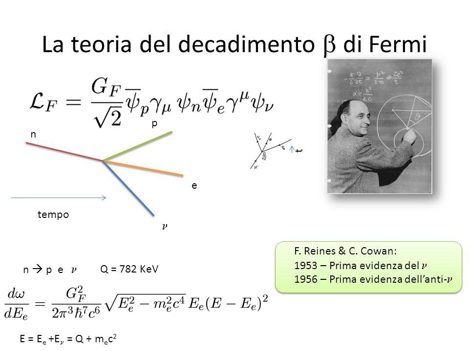 La teoria del decadimento b di Fermi