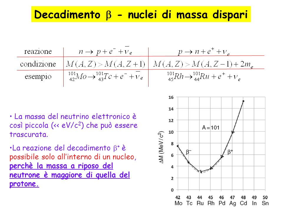 Decadimento  - nuclei di massa dispari