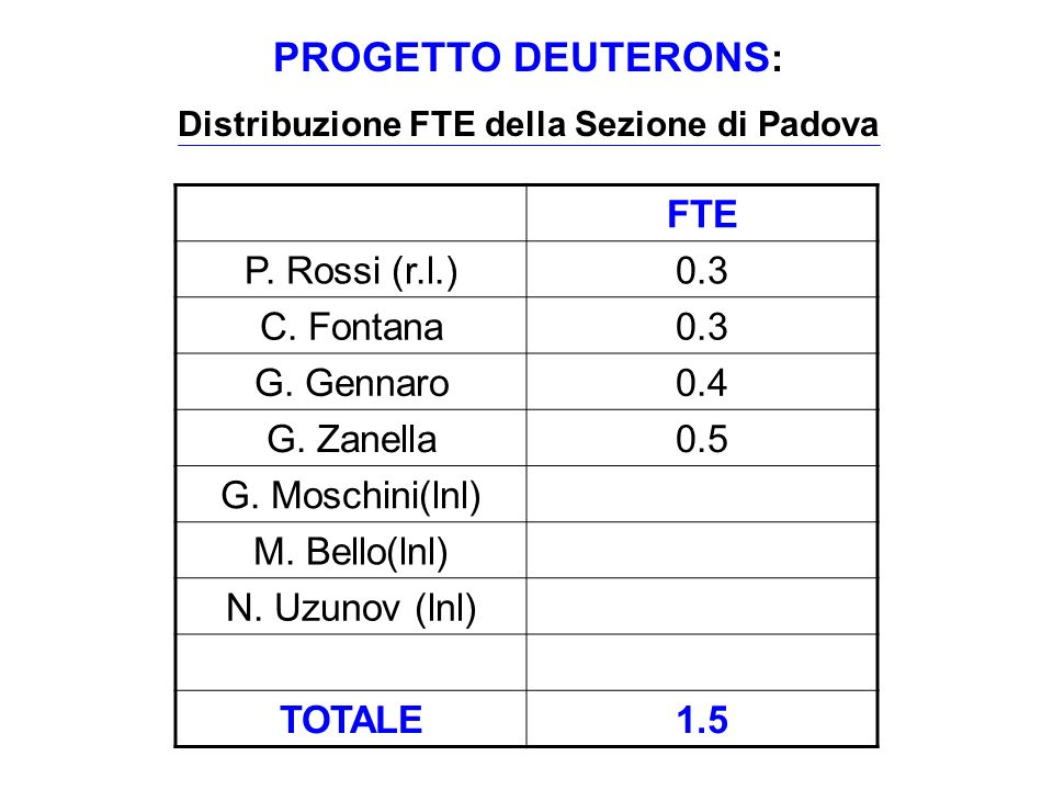 Distribuzione FTE della Sezione di Padova