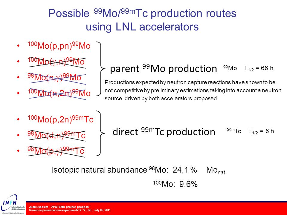 Possible 99Mo/99mTc production routes using LNL accelerators