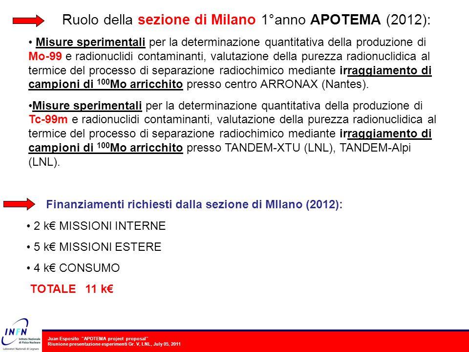 Ruolo della sezione di Milano 1°anno APOTEMA (2012):